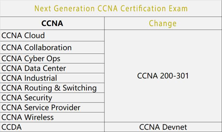 CCNA 2020